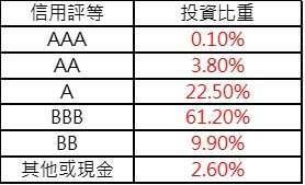 資料來源: 景順投信,統計至 2020/3/31