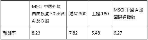 資料來源:彭博資訊,中信投信整理;資料期間:2019/06/09-2019/11/24