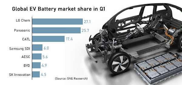 全球電動車電池市佔率排名 (圖片:pulsenews)