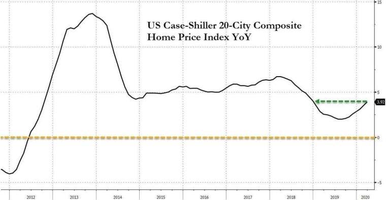 美國標普 20 大城房價指數年增率 (圖:Zero Hedge)