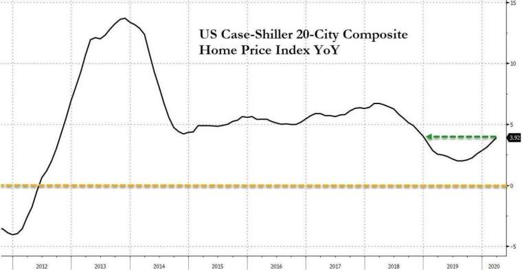 美國 20 大城的房價指數年增率 (圖:Zero Hedge)