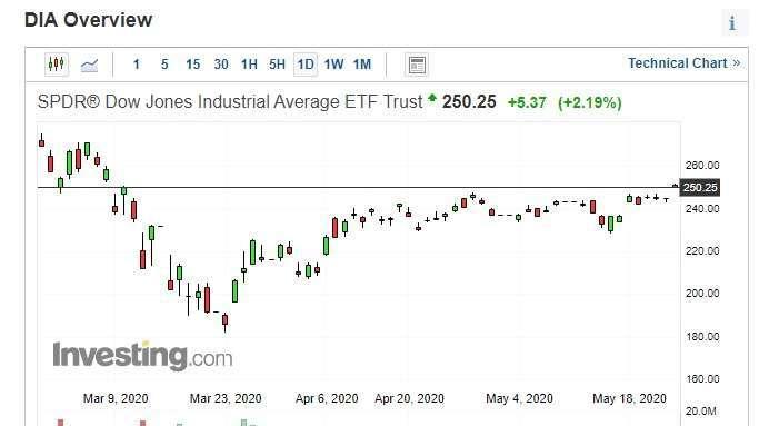 道瓊指數日 K 線圖。(來源: investing.com)