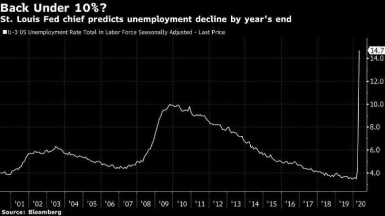 美國失業率變動。(來源: Bloomberg)