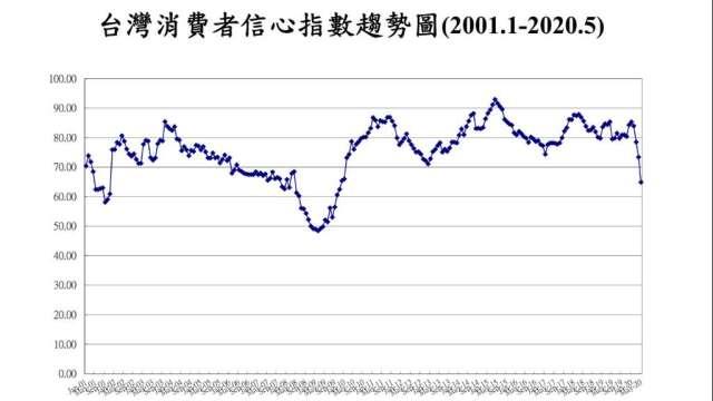 5月消費者信心指數創2009年12月以來新低。(圖:台經中心提供)