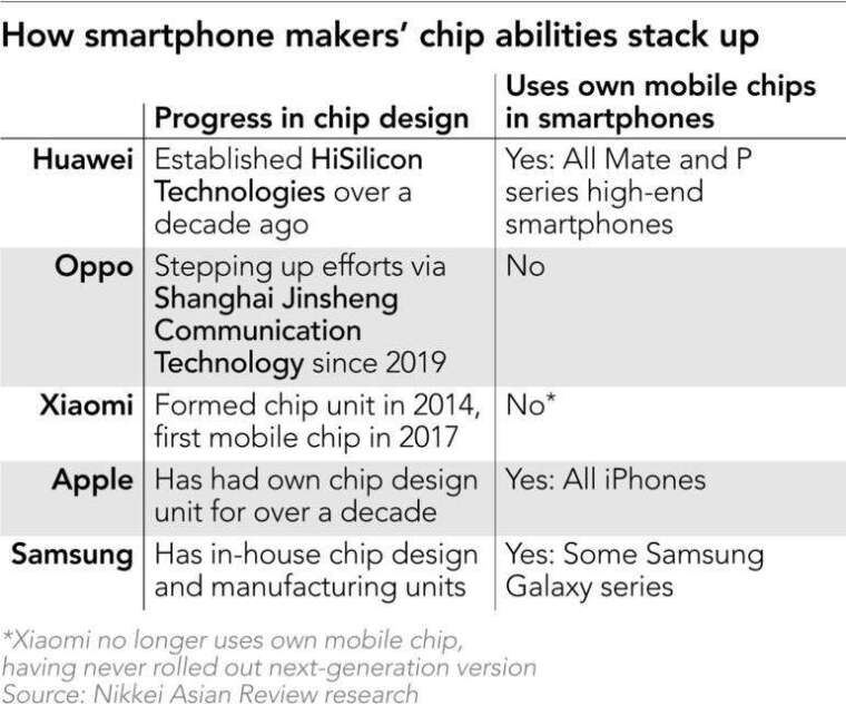 手機大廠晶片能力比較 (圖片:Nikkei)