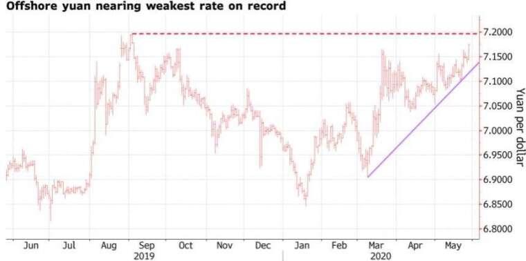 離岸人民幣兌美元逼近歷史低點。(來源:Bloomberg)