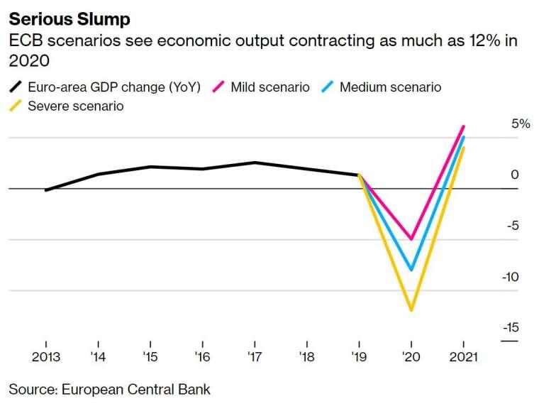 . 歐元區經濟恐將萎縮 12% (圖片:彭博社)