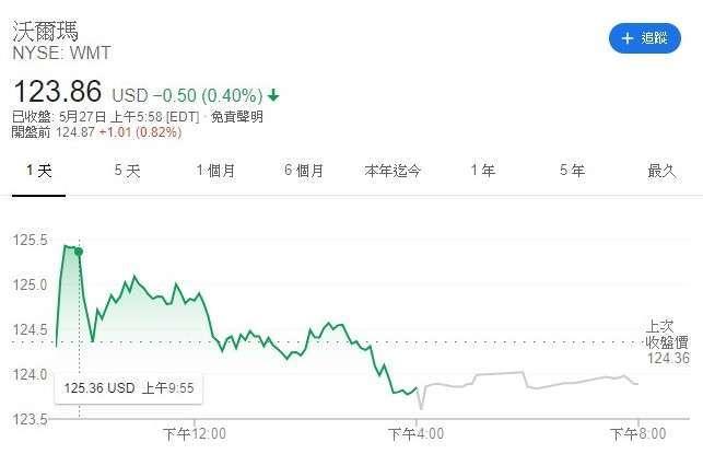 沃爾瑪股價走勢圖 (圖:Google)