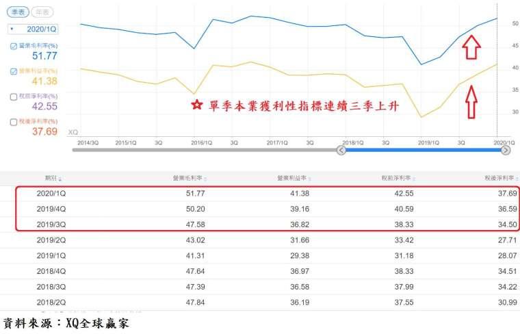 表、台積電單季本業獲利性指標表