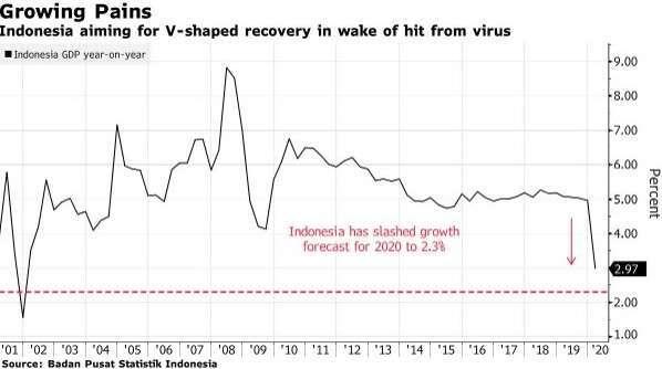 印尼 GDP 增長率 (圖:Bloomberg)