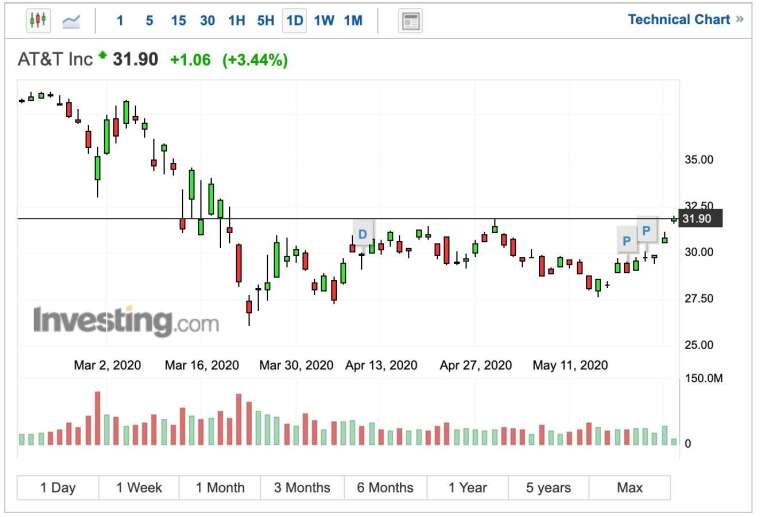 AT&T 股價日 K 線圖 (圖:Investing.com)
