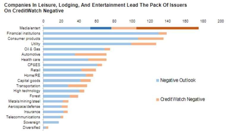 (圖:S&P Global)
