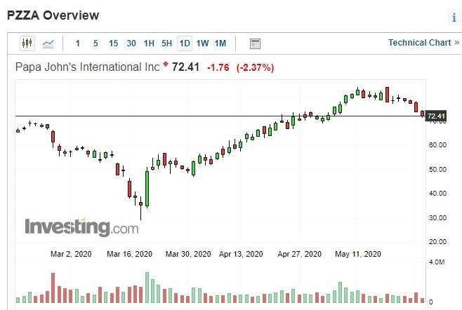 Papa John's 股價日 k 線圖