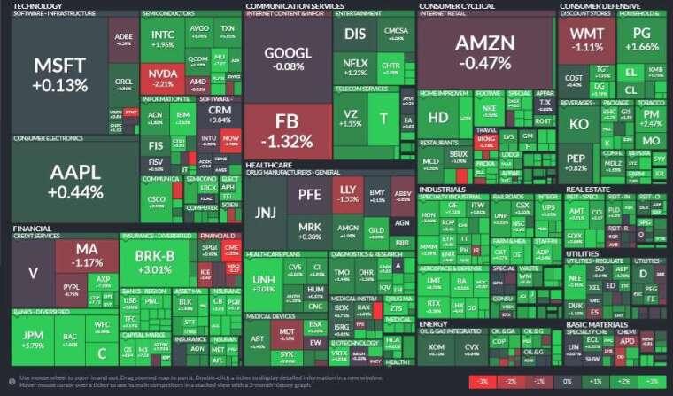 標普所有板塊全面揚升,金融、工業和房地產領漲,資訊科技板塊漲幅最低。(圖片:Finviz)