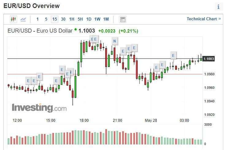 歐元兌美元日線圖。(圖片: Investing.com)