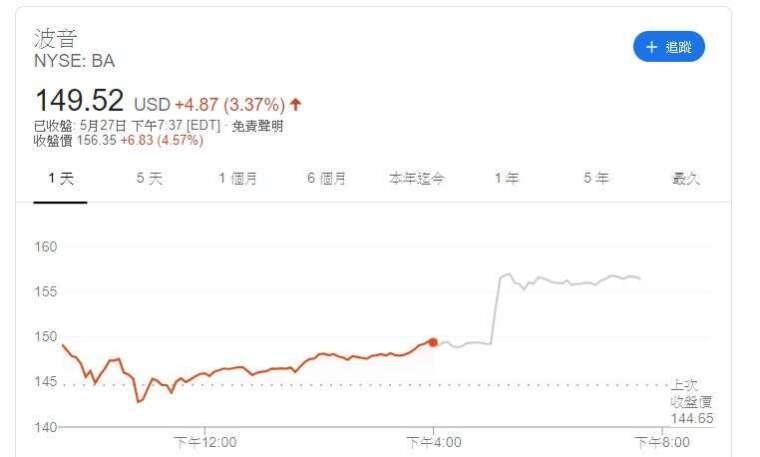 波音公司股價走勢日線圖 (圖片:Google)