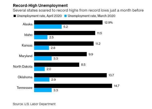 各州失業率 (來源:彭博社轉自美國勞工部)