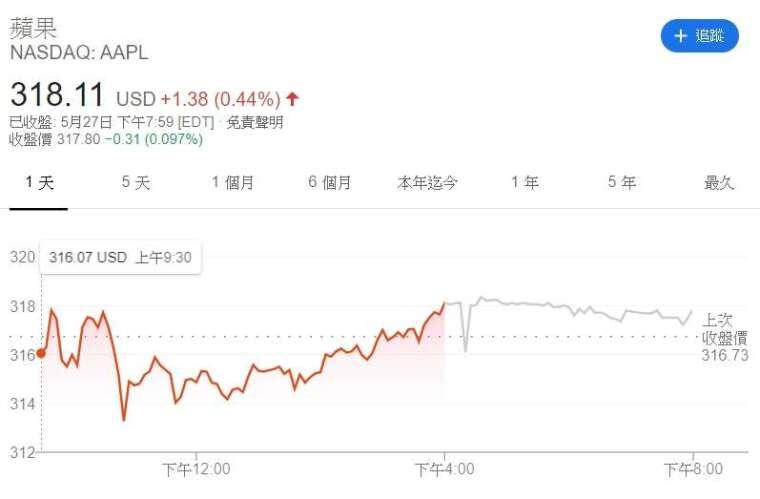 蘋果股價日線圖 (來源: Google)