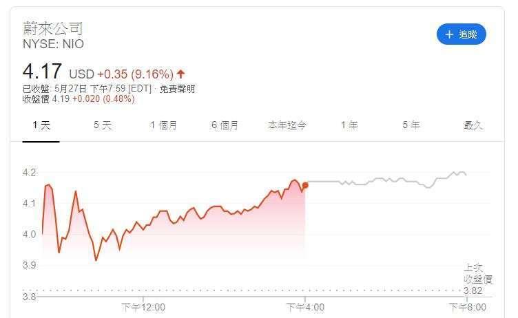 蔚來汽車股價(圖片:GOOGLE)