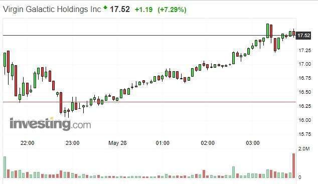 維珍銀河股價日線圖 (來源: investing.com)