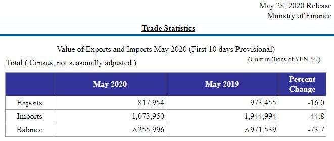 日本 2020 年 5 月上旬貿易統計數據 (圖片來源:日本財務省)