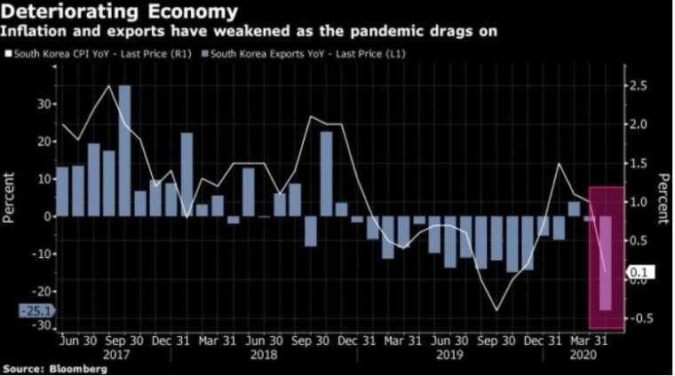 南韓出口年成長與通膨率走勢圖 (圖: Bloomberg)