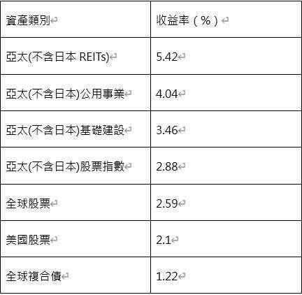 資料來源:彭博資訊、中國信託投信整理,資料日期:2020/05/08。