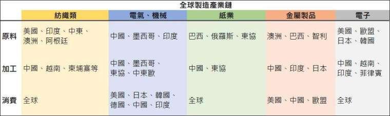 資料來源: 鉅亨網彙整製表