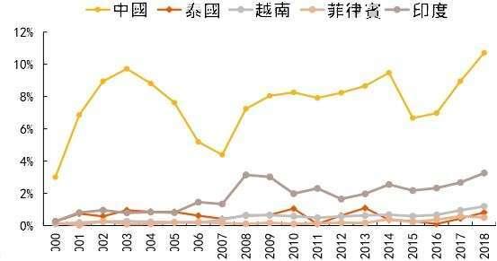 資料來源: wind, 中國外商投資占全球投資比重