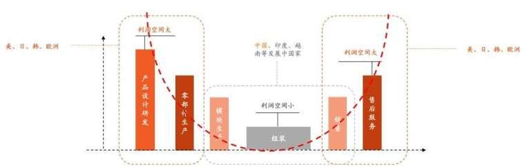 資料來源: 中國平安證券
