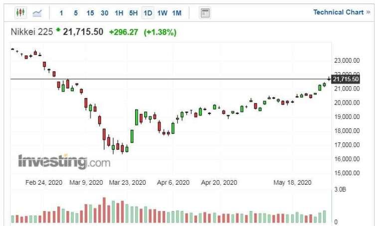 Nikkei 225 走勢日線圖 (圖片:Investing.com)
