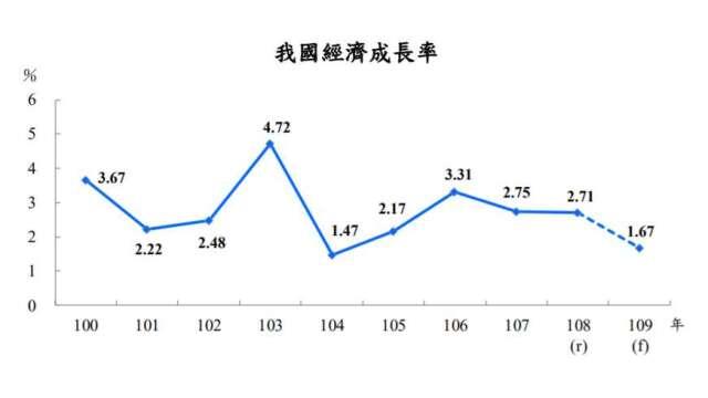主計總處估今年我國GDP為1.67%,保1無虞。(圖:主計總處提供)