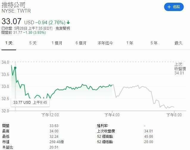推特股價江波圖 圖片:Google