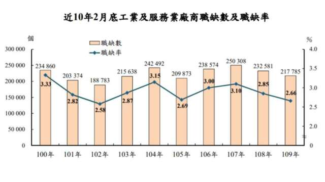 2月底我國就業市場職缺數共21.8萬個,年減1.5萬個。(圖:主計總處提供)