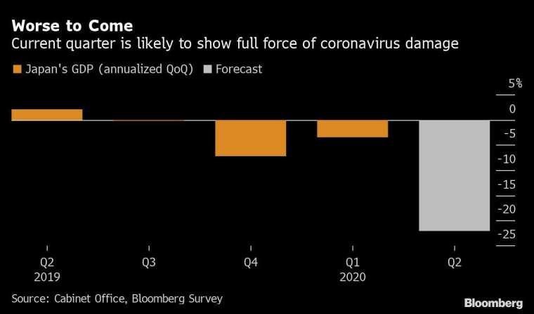 橘:日本 GDP 季增年率 灰:日本 GDP 季增年率預估 圖片:Bloomberg