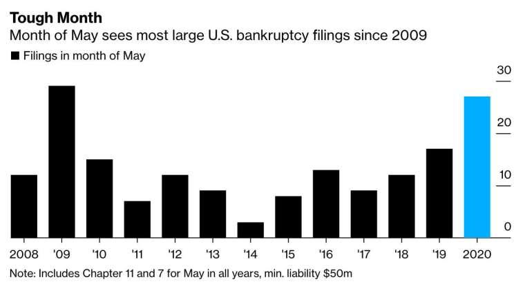 2020 年 5 月,美國企業破產申請數創下 11 年來最高水平 (圖:Bloomberg)