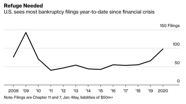 今年至今的破產申請數也創下 2009 年以來最多 (圖:Bloomberg)