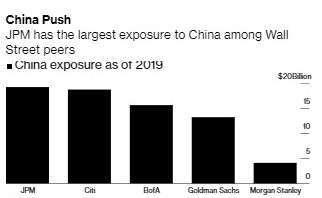 美國五大銀行對中國曝險規模 (圖:Bloomberg)