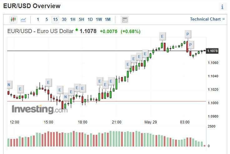 歐元兌美元 15 分線圖 (圖片: Investing.com)