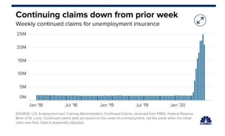 失業救濟續請人數走勢 (圖片: CNBC)