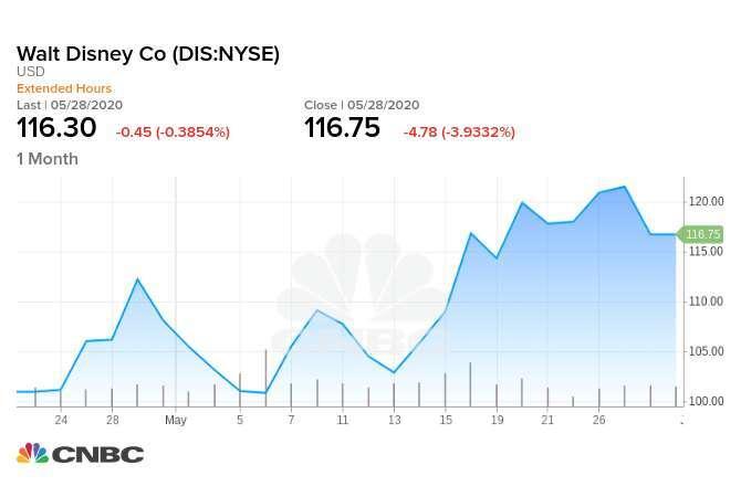 迪士尼股價一個月來上漲 21.2%,週四收挫近 4%。