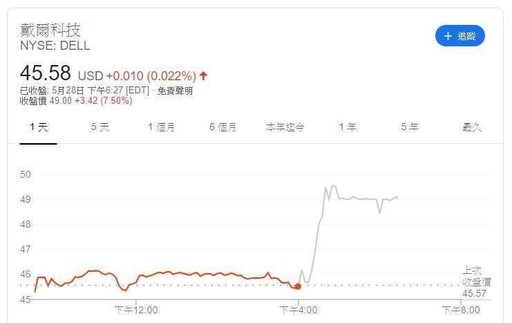 戴爾股價 (圖片: Google)