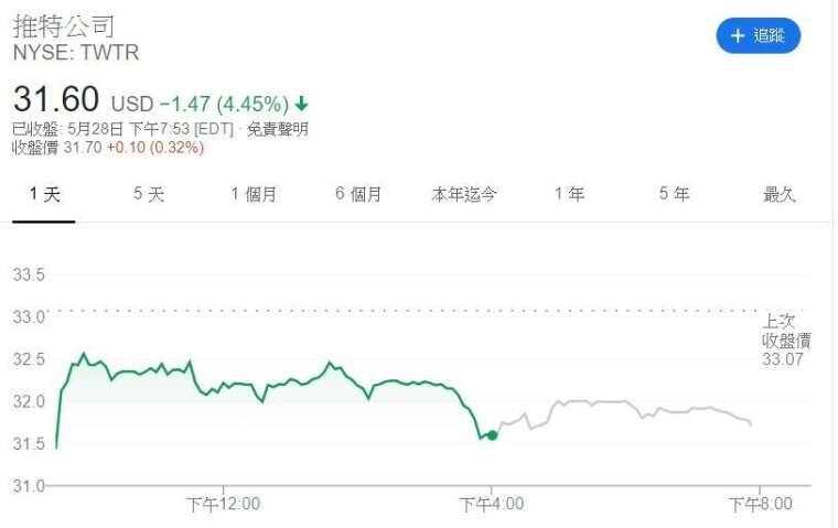 推特股價走勢圖 (來源: Google)