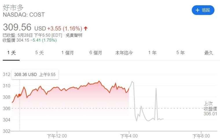 好市多股價走勢圖 (來源: investing.com)
