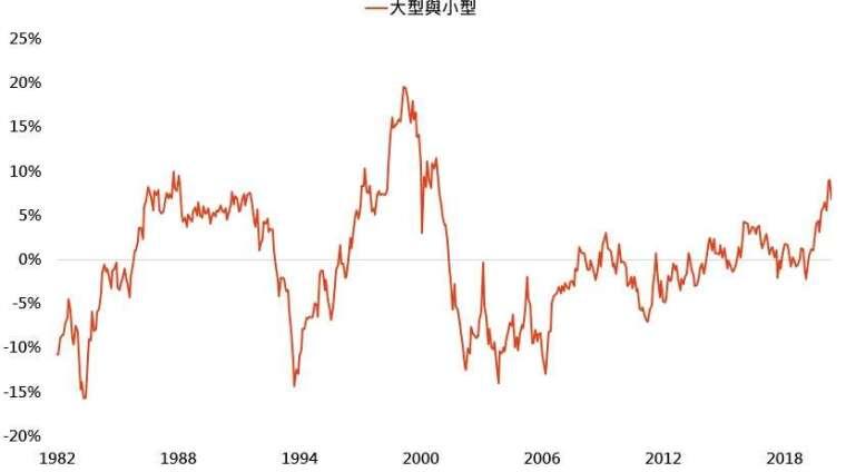 資料來源:Bloomberg,「鉅亨買基金」整理,採標普 500 與羅素 2000 指數,資料日期: 2020/5/27。此資料僅為歷史數據模擬回測,不為未來投資獲利之保證,在不同指數走勢、比重與期間下,可能得到不同數據結果。