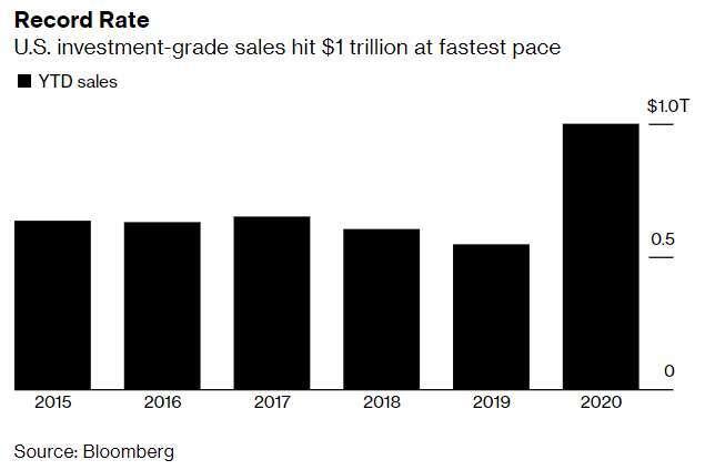 各年至 5/28 日投資級債總成交量統計 (圖: Bloomberg)