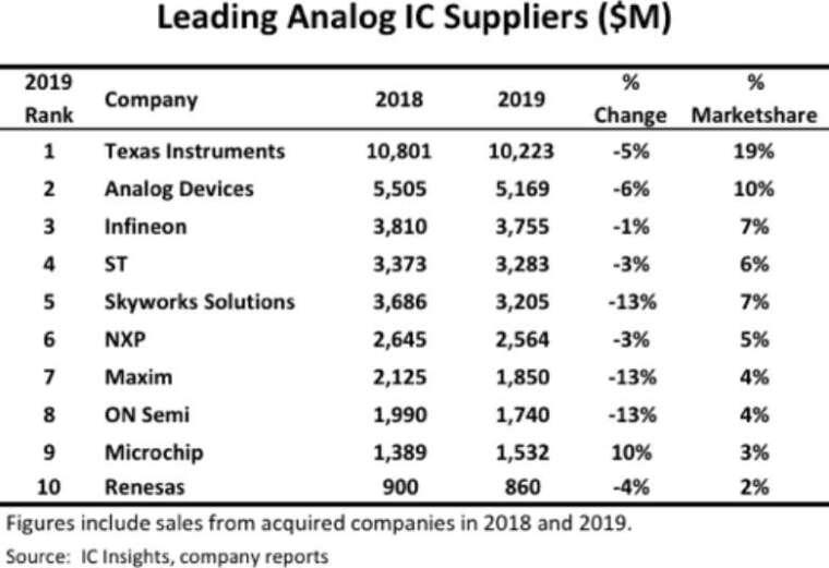 2019 年全球類比 IC 市站前 10 大排名 (圖: IC insights)