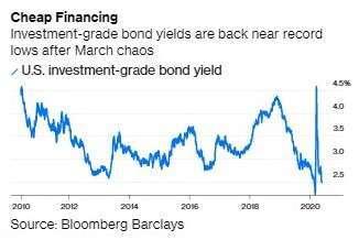 美國投資等級公司債殖利率 (圖:Bloomberg)
