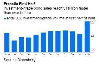 美國投資等級公司債發行規模 (圖:Bloomberg)