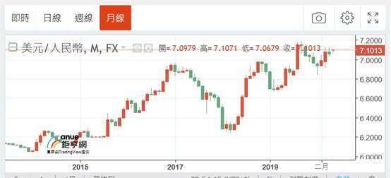 (圖一:美元兌換人民幣月曲線圖,鉅亨網)